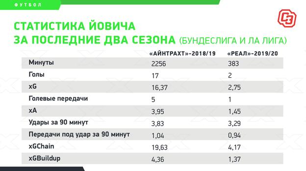 """Статистика Йовича за последние два сезона (бундеслига и ла лига). Фото """"СЭ"""""""