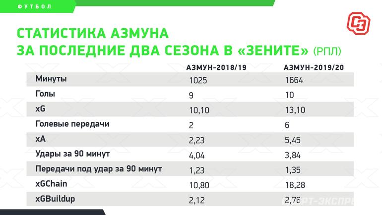 """Статистика Азмуна запоследние два сезона в «Зените» (РПЛ). Фото """"СЭ"""""""