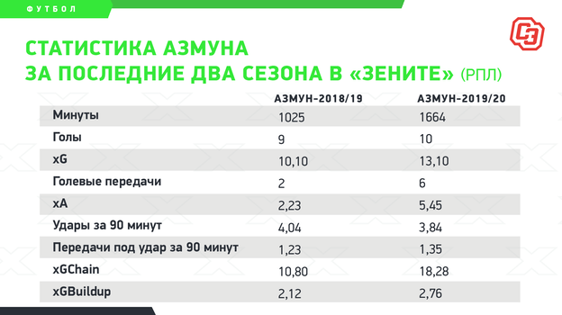 """Статистика Азмуна за последние два сезона в «Зените» (РПЛ). Фото """"СЭ"""""""