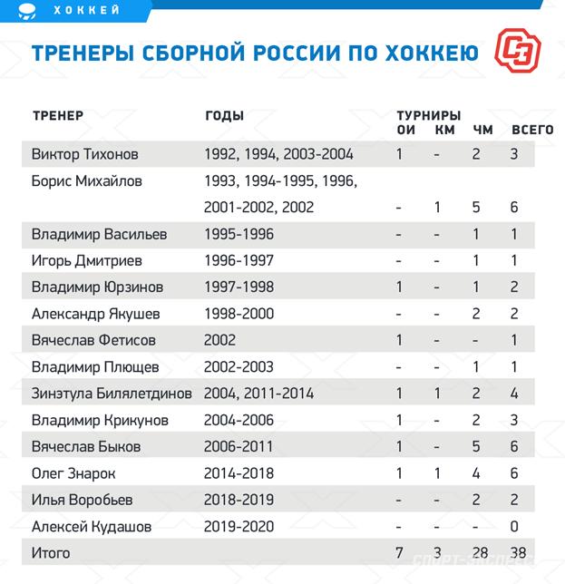 Тренеры сборной России похоккею. Фото «СЭ»