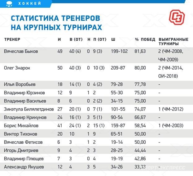 Статистика тренеров накрупных турнирах. Фото «СЭ»