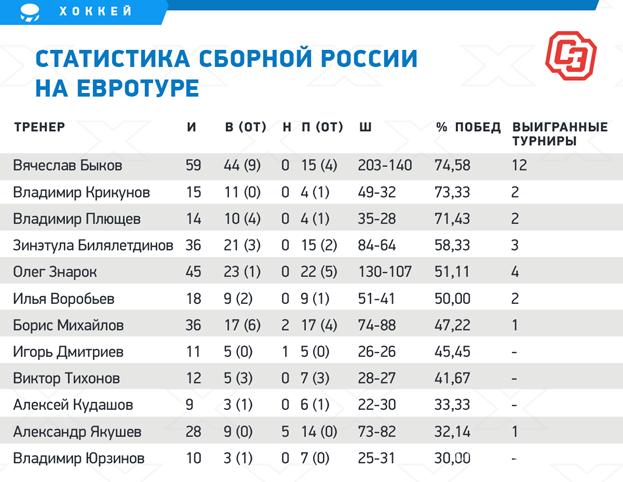 Статистика сборной России наЕвротуре. Фото «СЭ»