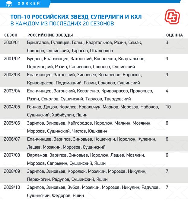 """Топ-10 российских звезд Суперлиги и КХЛ в каждом из последних 20 сезонов. Фото """"СЭ"""""""