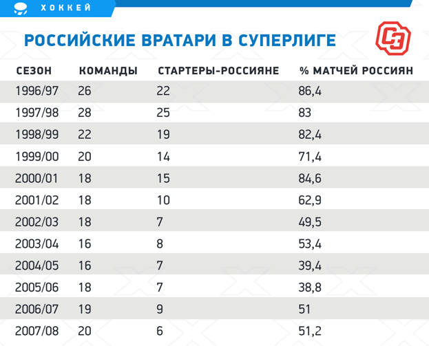 Российские вратари вСуперлиге. Фото «СЭ»
