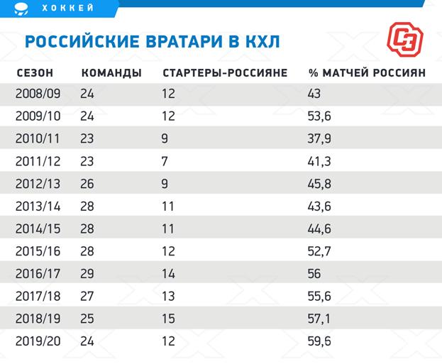 Российские вратари вКХЛ. Фото «СЭ»