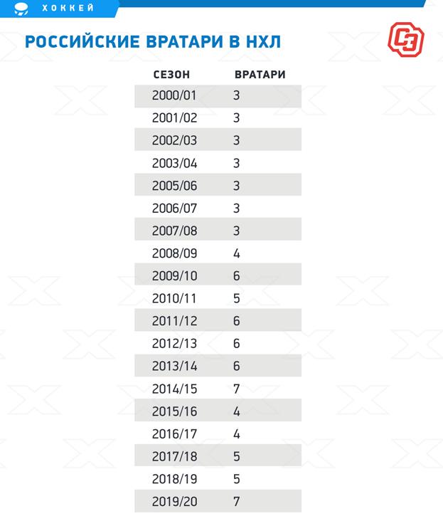 Российские вратари вНХЛ. Фото «СЭ»