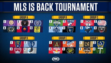 Прошла жеребьевка турнира «MLS вернулась». «Лос-Анджелес Гэлакси» иФК «Лос-Анджелес»— водной группе