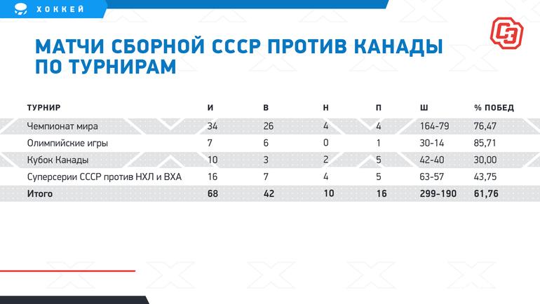 Матчи сборной СССР против Канады потурнирам. Фото «СЭ»