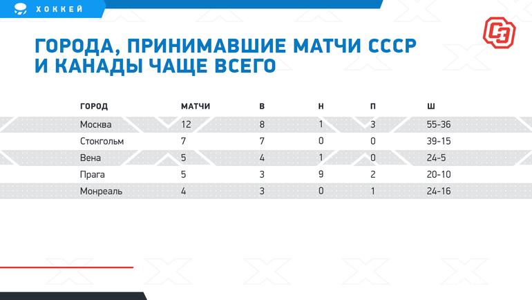 Города, принимавшие матчи СССР иКанады чаще всего. Фото «СЭ»