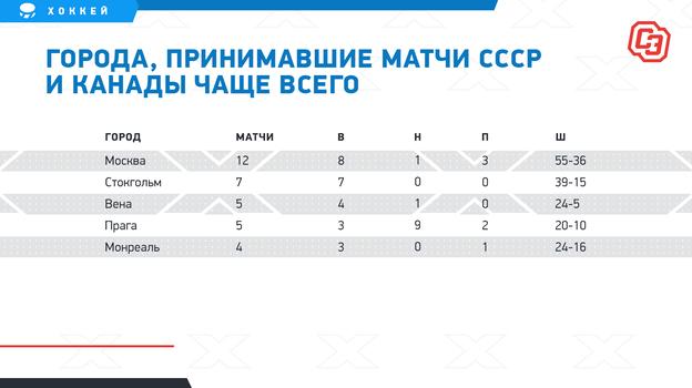 """Города, принимавшие матчи СССР и Канады чаще всего. Фото """"СЭ"""""""
