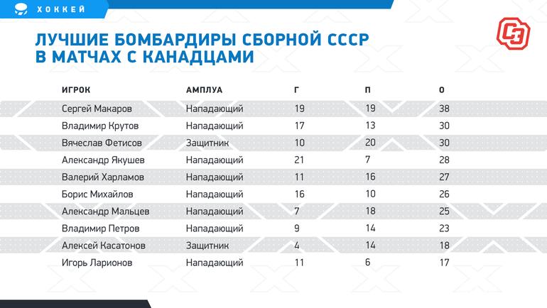 Лучшие бомбардиры сборной СССР вматчах сканадцами. Фото «СЭ»