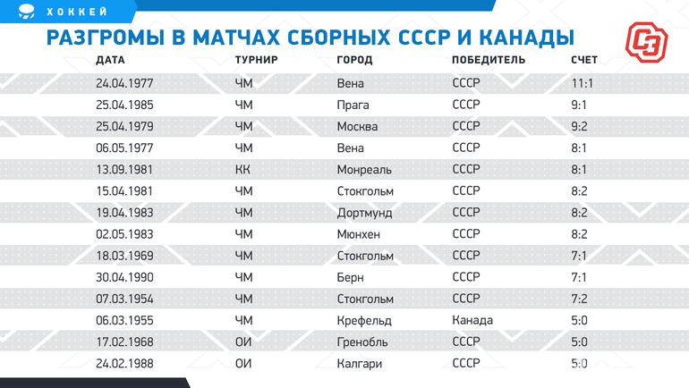 Разгромы вматчах сборных СССР иКанады. Фото «СЭ»
