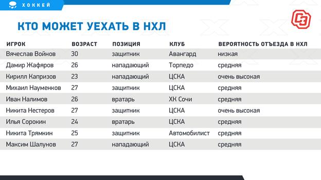 Сколько россиян витоге уедут вНХЛ вэтом году? Капризов идругие звезды КХЛ всё ждут контрактов вАмерике