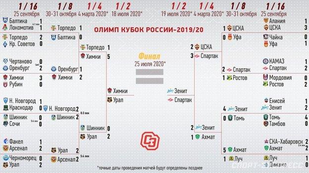 """Сетка Кубка России. Фото """"СЭ"""""""