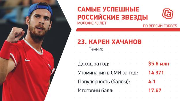 """Рейтинг самых успешных российских звезд. Фото """"СЭ"""""""