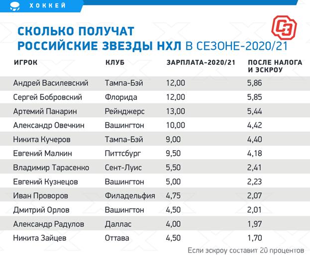 Сколько получат российские звезды НХЛ всезоне-2020/21. Фото «СЭ»