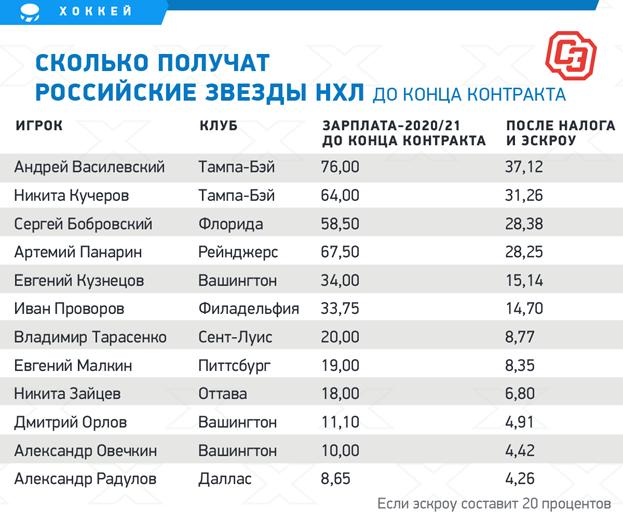 """Сколько получат российские звезды НХЛ до конца контракта. Фото """"СЭ"""""""