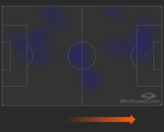 Тепловая карта игры Смолова в матче с «Барселоной».