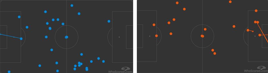 Карта касаний Смолова вматчах с «Реалом» (слева) и «Барселоной» (справа). Фото whoscored.com