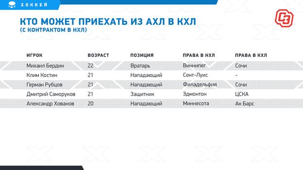 Молодым русским хоккеистам изАХЛ еще полгода негде играть. Многие вернутся вРоссию