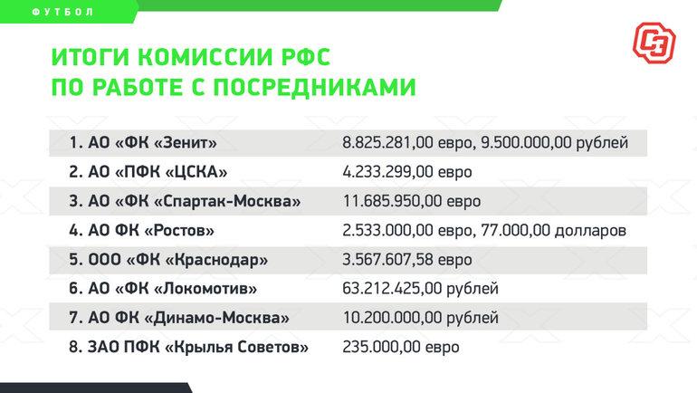Данные РФС.