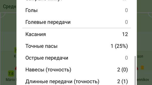 Статистика Бакаева в первом тайме.
