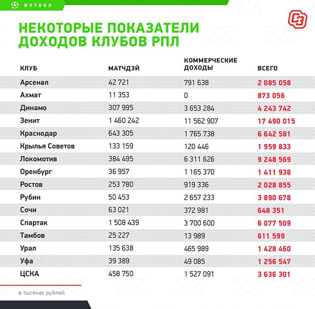 """Некоторые показатели доходов клубов РПЛ. Фото """"СЭ"""""""
