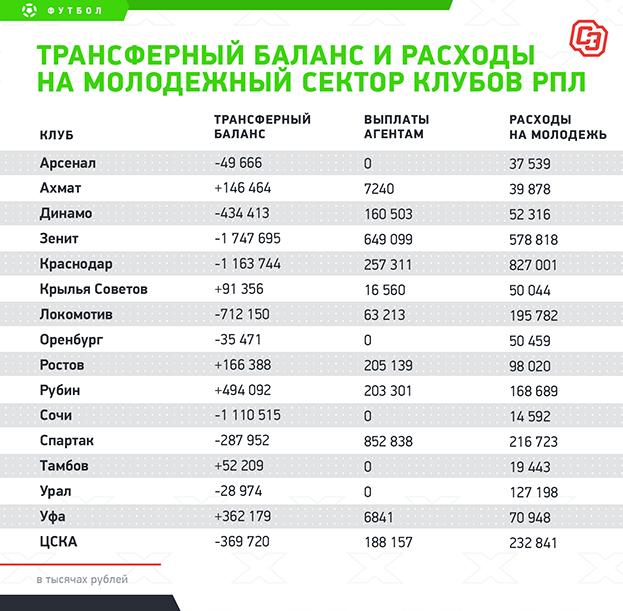 """Трансферный баланс ирасходы намолодежный сектор клубов РПЛ. Фото """"СЭ"""""""