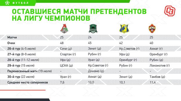 Оставшиеся матчи претендентов наЛигу чемпионов. Фото «СЭ»