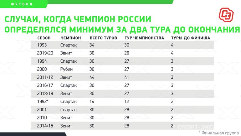 Случаи, когда чемпион России определялся минимум задва тура доокончания. Фото «СЭ»