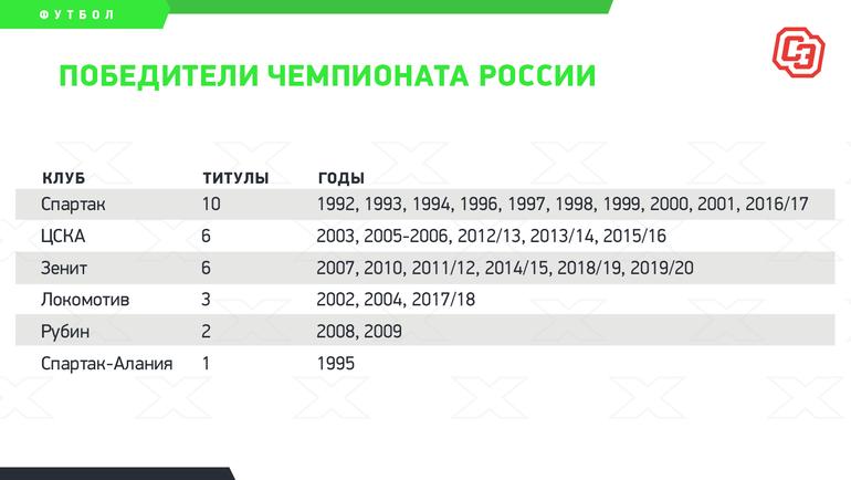 Победители чемпионата России. Фото «СЭ»