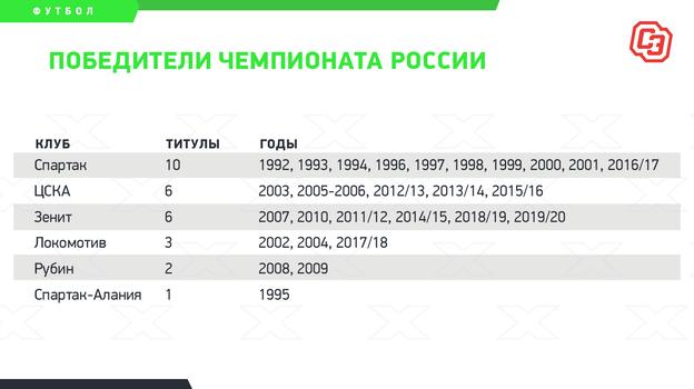 """Победители чемпионата России. Фото """"СЭ"""""""