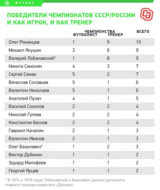 Победители чемпионатов СССР/России икак игрок, икак тренер. Фото «СЭ»