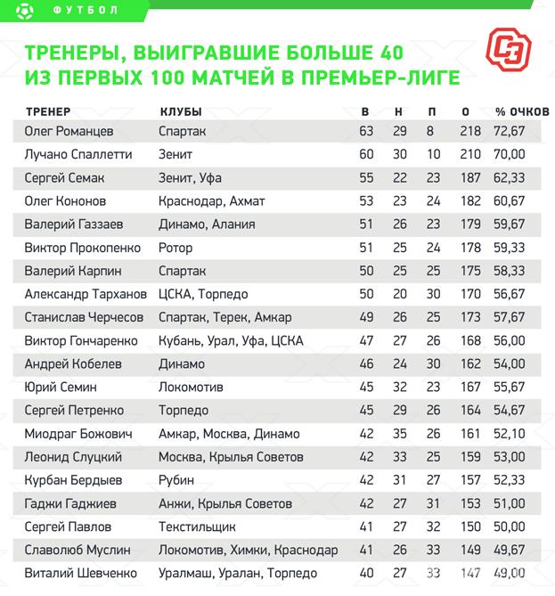 Тренеры, выигравшие больше 40 изпервых 100 матчей впремьер-лиге. Фото «СЭ»