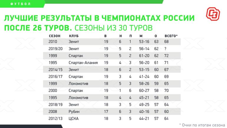 Лучшие результаты вчемпионатах России после 26 туров. Фото «СЭ»