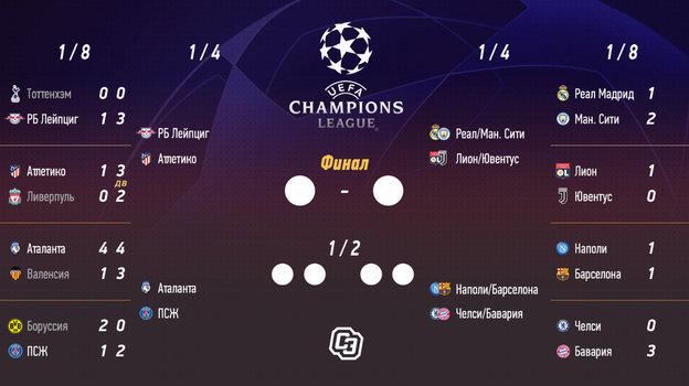 Сетка Лиги чемпионов.