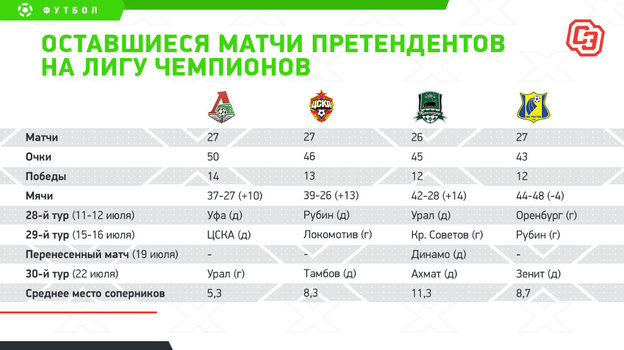 4 претендента на Лигу чемпионов: расписание матчей.