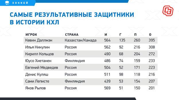 Онсмог шокировать даже Ягра. Лучший российский защитник, который неиграл вНХЛ, завершил карьеру