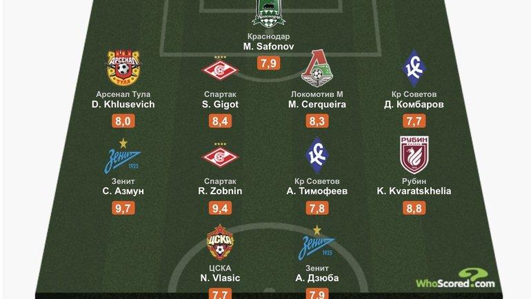 Сборная 29-го тура чемпионата России поверсии Whoscored.