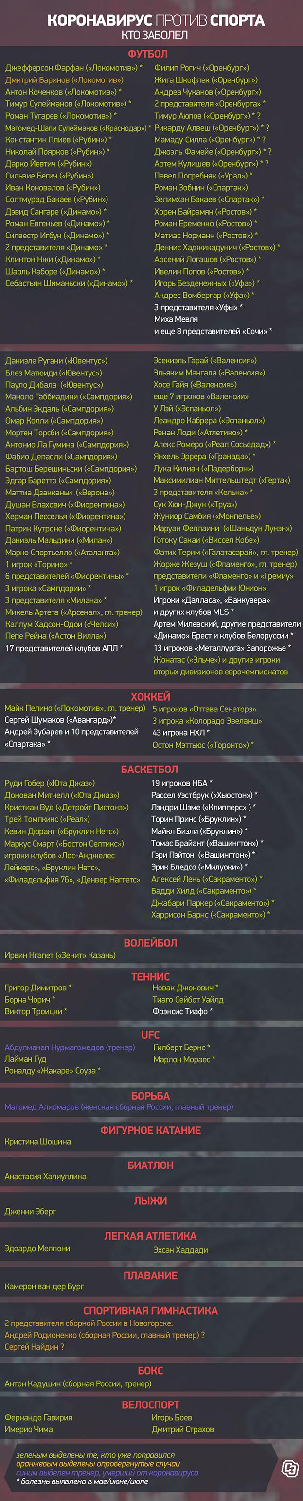 Список спортсменов, заболевших коронавирусом. Фото «СЭ»