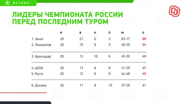 Лидеры чемпионата России перед последним туром. Фото «СЭ»