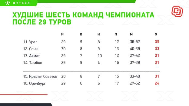 Худшие шесть команд чемпионата после 29 туров. Фото «СЭ»