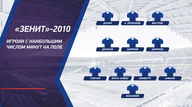 Кто лучше: «Зенит»-2010 Спаллетти или «Зенит»-2020 Семака?