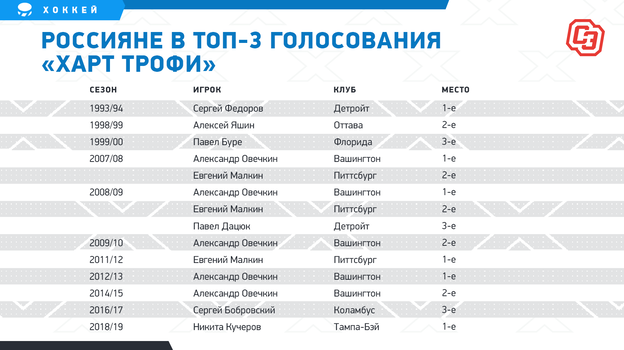 """Россияне в топ-3 голосования «Харт Трофи». Фото """"СЭ"""""""