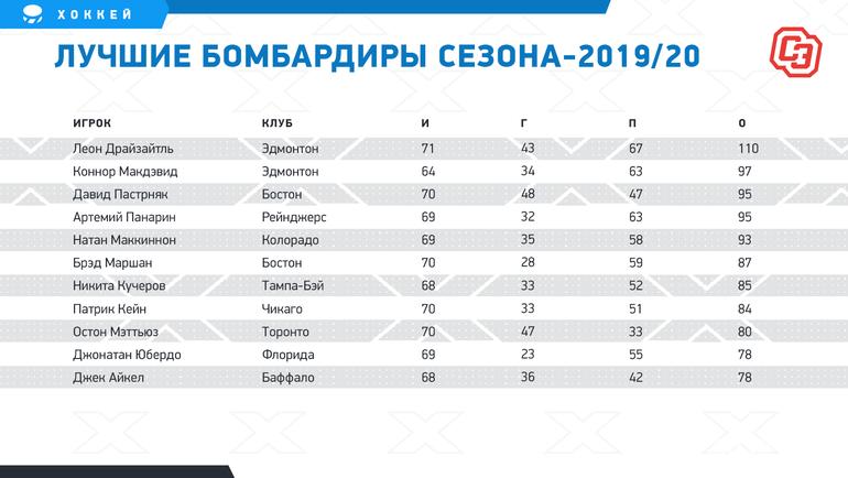 """Лучшие бомбардиры сезона-2019/20. Фото """"СЭ"""""""