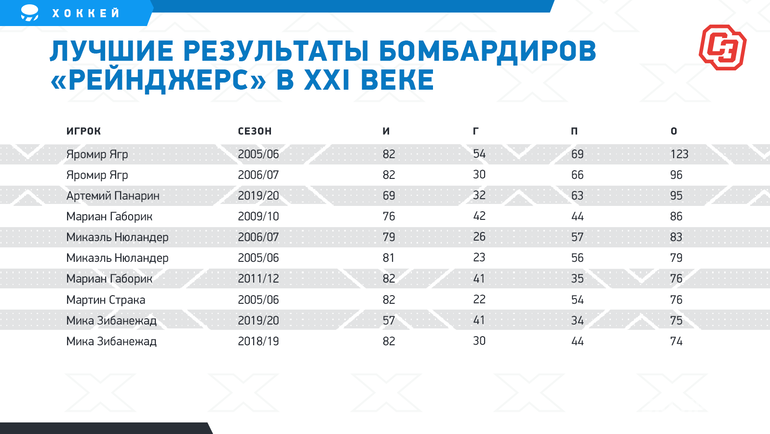 """Лучшие результаты бомбардиров «Рейнджерс» вXXI веке. Фото """"СЭ"""""""