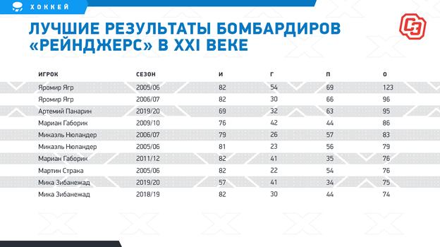 """Лучшие результаты бомбардиров «Рейнджерс» в XXI веке. Фото """"СЭ"""""""