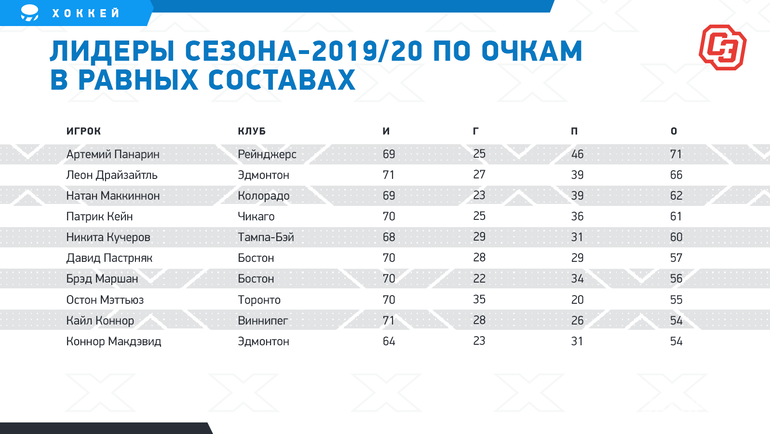 """Лидеры сезона-2019/20 поочкам вравных составах. Фото """"СЭ"""""""