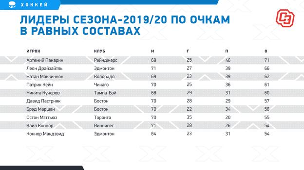 """Лидеры сезона-2019/20 по очкам в равных составах. Фото """"СЭ"""""""