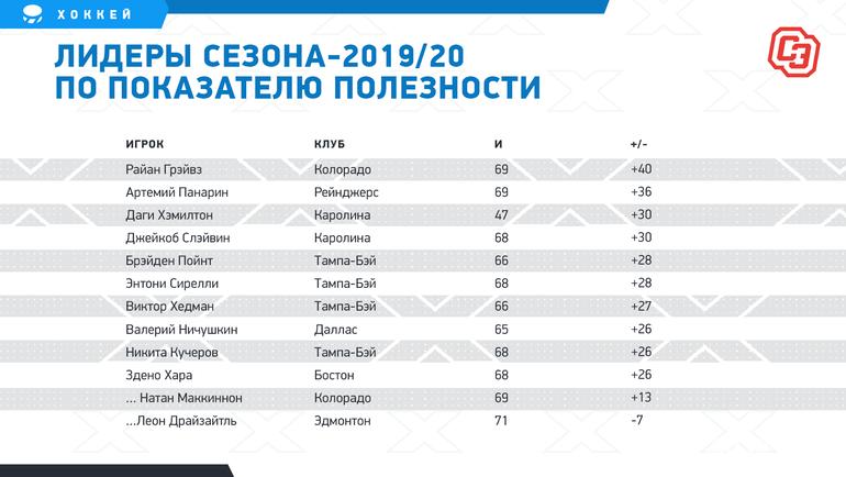 """Лидеры сезона-2019/20 попоказателю полезности. Фото """"СЭ"""""""
